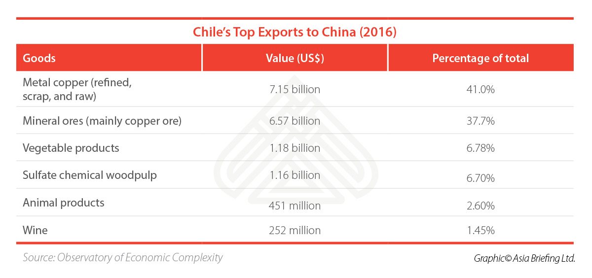 CB-Chiles-Top-Exports-to-China-(2016)-(002)