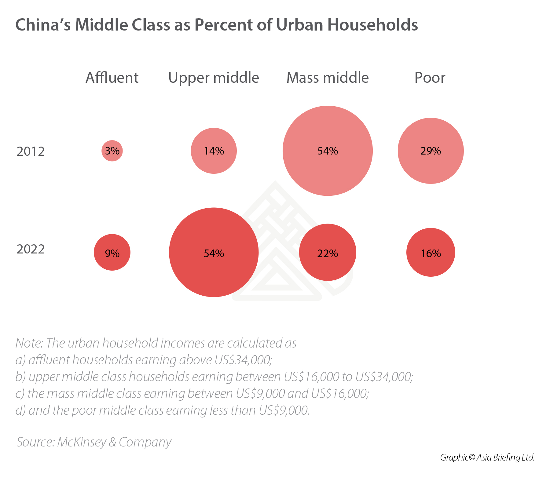 Chinas-Middle-Class-Urban-Households