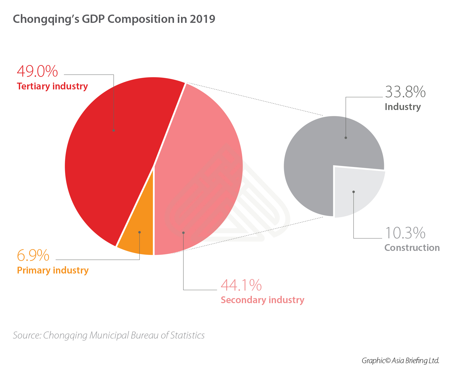 Chongqing GDP composition