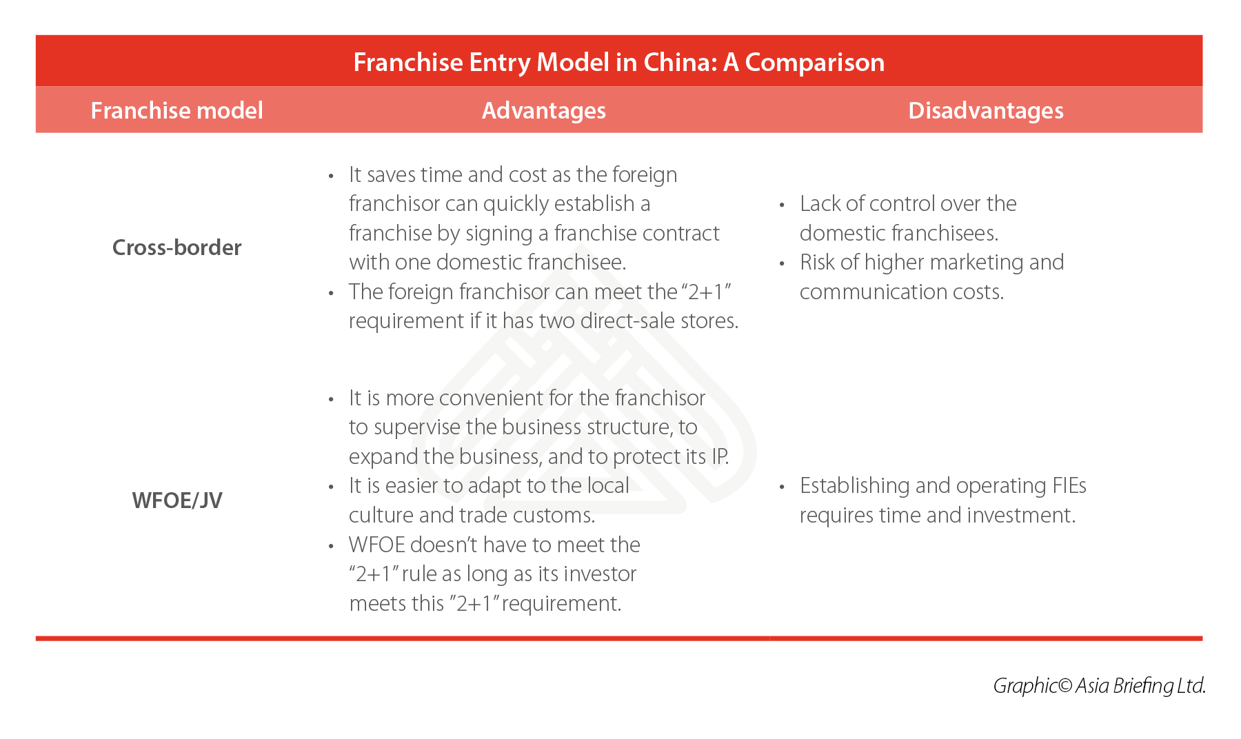 Franchise entry model in China