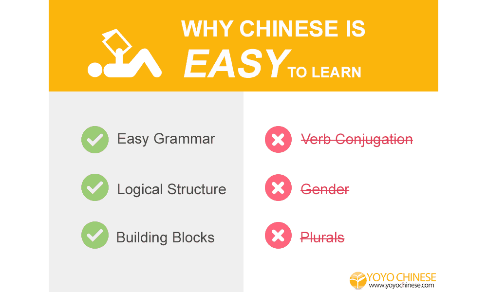 Why do non-Chinese people feel that Chinese is difficult to learn?