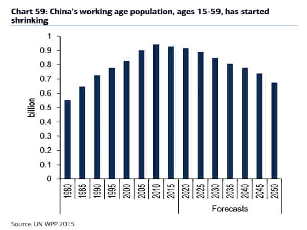 China Demographics Profile